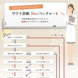 画像1: サウナ診断「YES /NO チャート」あなたにピッタリのサウナはどれ?