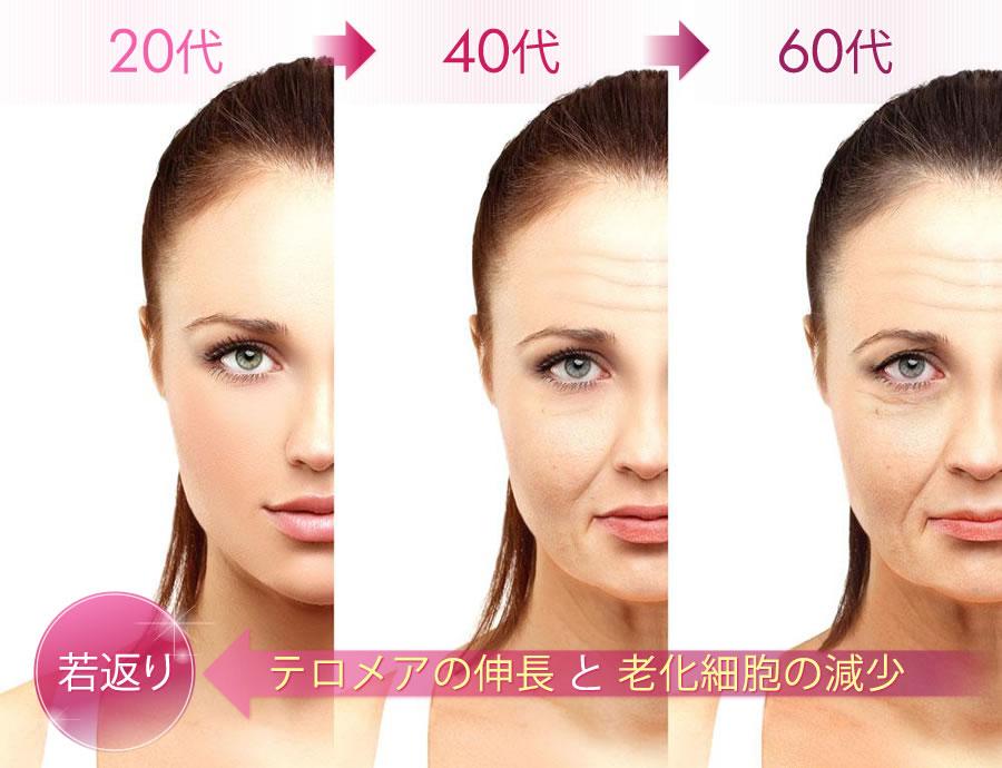 加齢イメージ20代→40代→60代