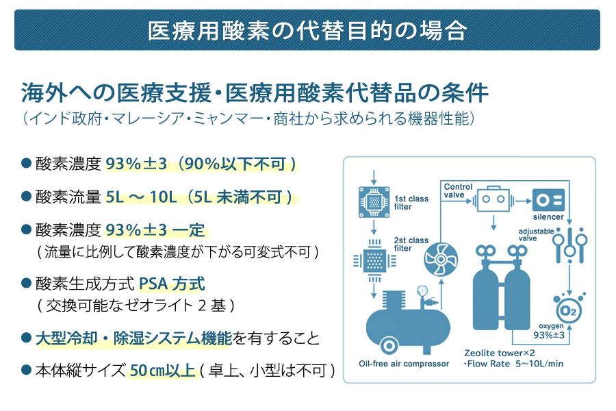 医療用酸素の代替目的の場合:海外への医療支援・医療用酸素代替品の条件
