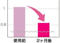 抗シワ効能評価試験結果グラフ