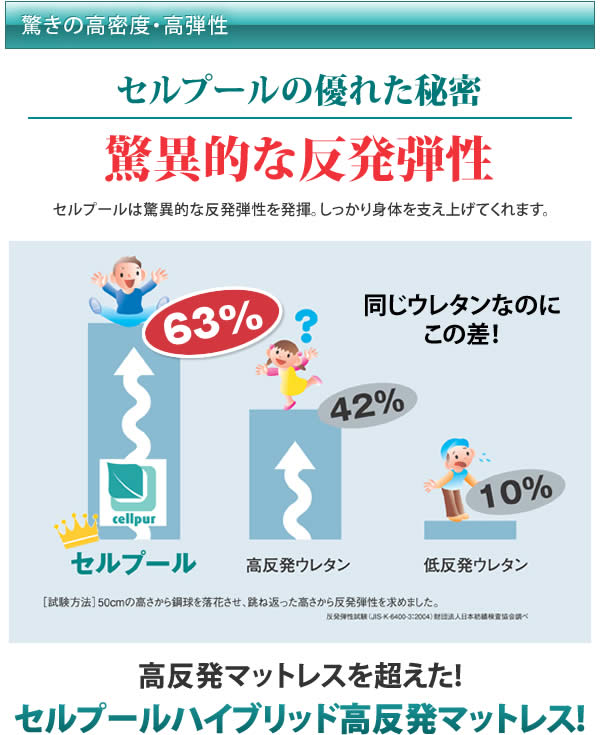 驚異の!!反発弾性 63%!!