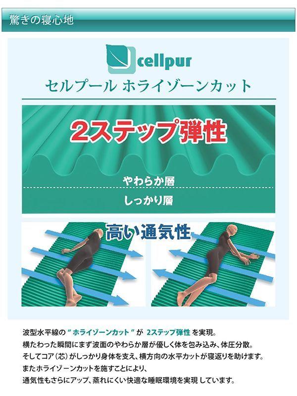 驚きの寝心地 波型水平線の  ホライゾーンカット  が 2ステップ弾性 を実現