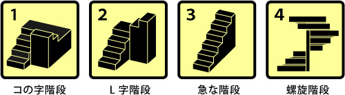 1.コの字階段 2.L字階段 3.急な階段 4.螺旋階段