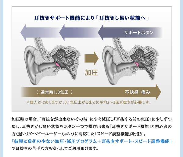 耳抜きサポート機能により「耳抜きし易い状態へ」