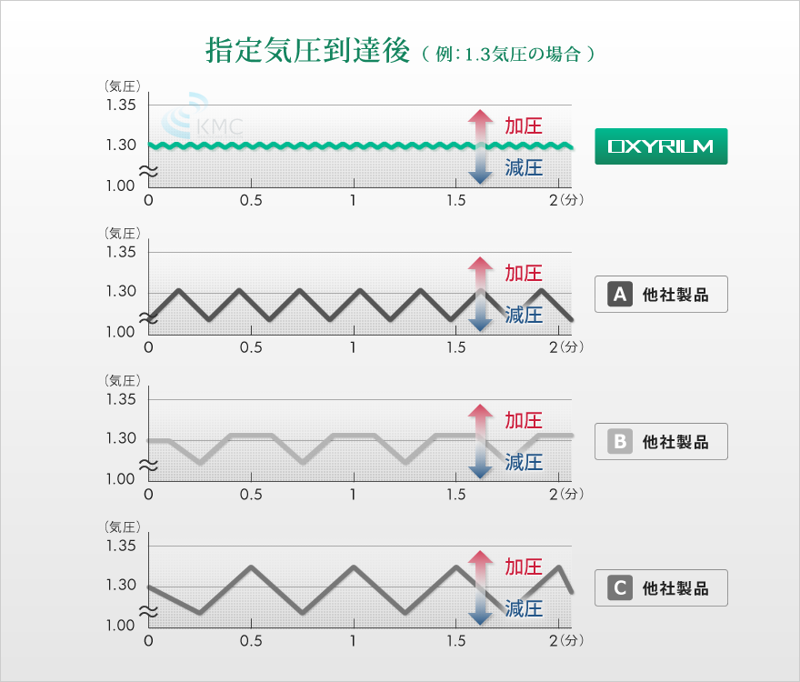指定気圧到達後説明グラフ(例:1.3気圧の場合)