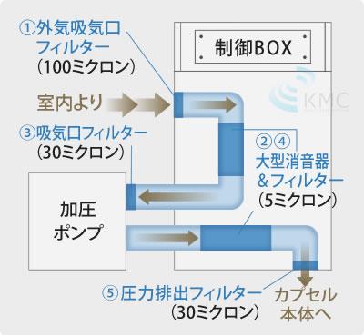 5エアクリーン & 消音システム