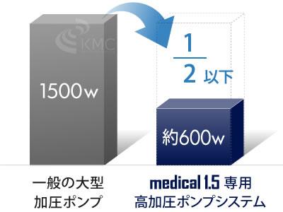 消費電力は一般の大型加圧ポンプに比べ2分1