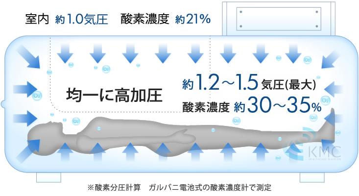 均一に高加圧 約1.2〜1.5 気圧(最大) 酸素濃度 約30〜35%