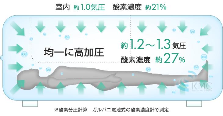 均一に高加圧約1.2〜1.3気圧・酸素濃度約27%