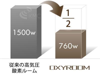 消費電力は従来の高気圧酸素ルームの3分1以下