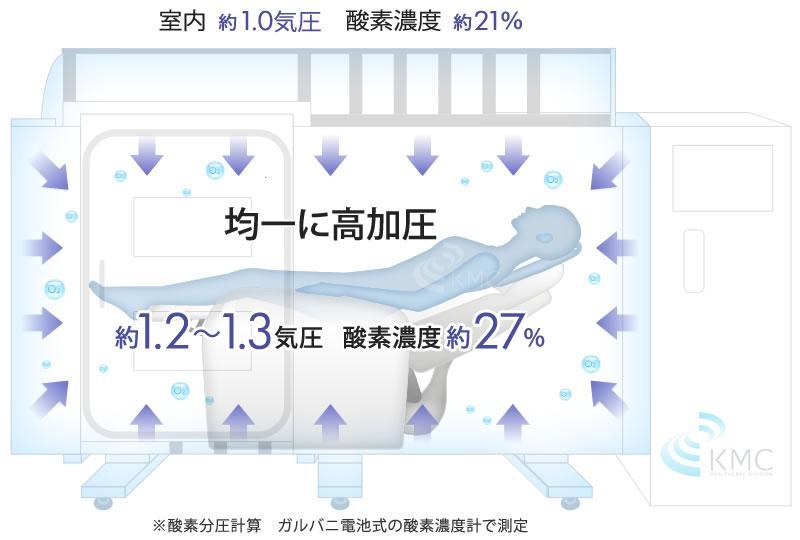 均一に高加圧 約1.2〜1.3気圧 酸素濃度約27%