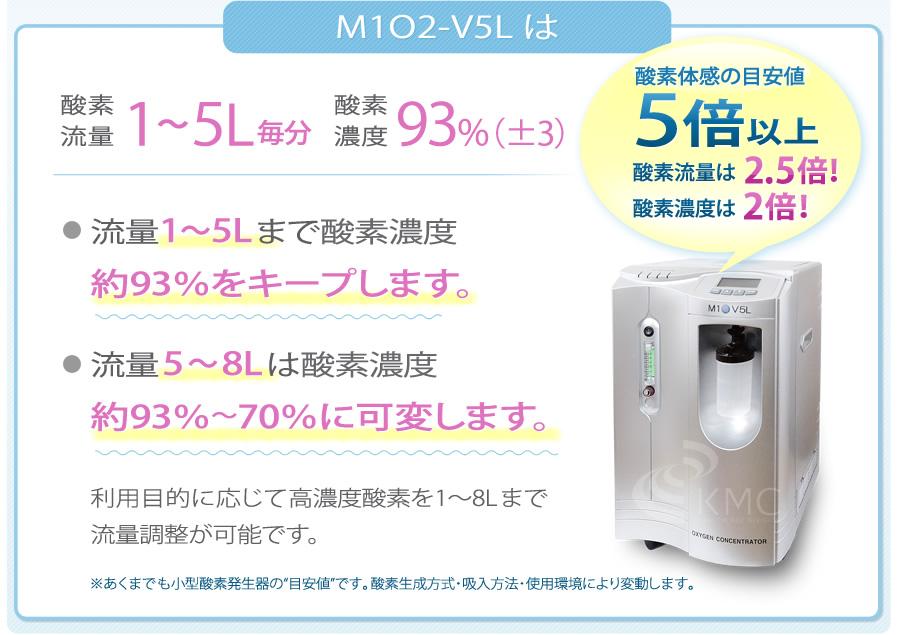 M1O2-V5Lは酸素流量1〜5L毎分、酸素濃度93%(±3%)。酸素体感の目安値 約5倍