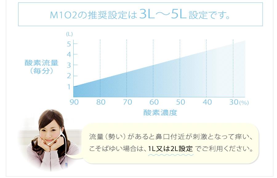 M1O2の推奨設定は3L〜5L設定です。