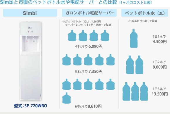 Simbiと市販ペットボトルや宅配サーバーとの比較(1ヶ月のコスト比較)