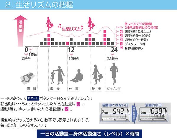 2. 生活リズムの把握            一日の終わりにスタートボタンで一日をふり返りましょう!            朝出勤は・・・ちょっとダッシュしたから活動量は 3 。            退勤時は、ゆっくり歩いたから活動量は 2 。            視覚的なグラフだけでなく、数字でも表示されますので、毎日記録するのもオススメ!            一日の活動量=身体活動強さ(レベル)×時間