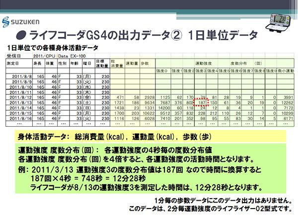 ライフコーダGS4の出力データ(2) 1日単位データ