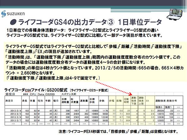 ライフコーダGS4の出力データ(3) 1日単位データ