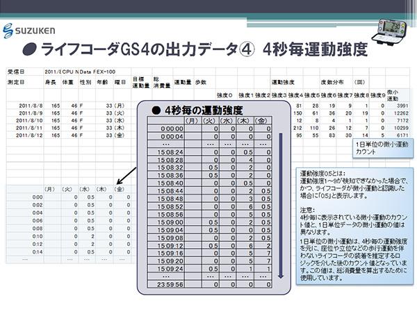 ライフコーダGS4の出力データ(4) 4秒毎運動強度