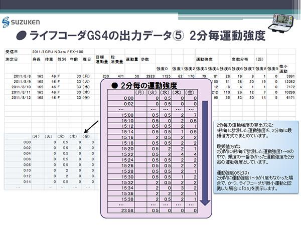 ライフコーダGS4の出力データ(5) 2分毎運動強度