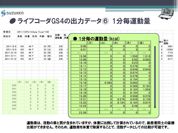 ライフコーダGS4の出力データ(6) 1分毎運動量