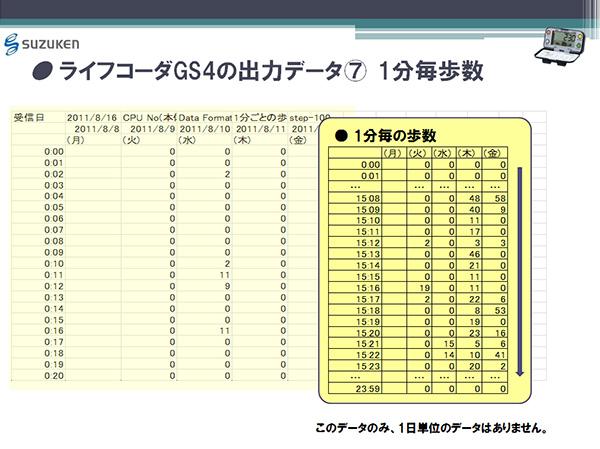 ライフコーダGS4の出力データ(7) 1分毎歩数