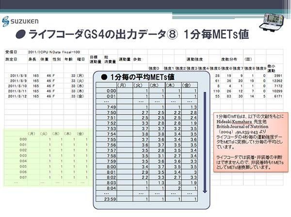 ライフコーダGS4の出力データ(8) 1分毎METs値