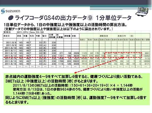 ライフコーダGS4の出力データ(9) 1分単位データ