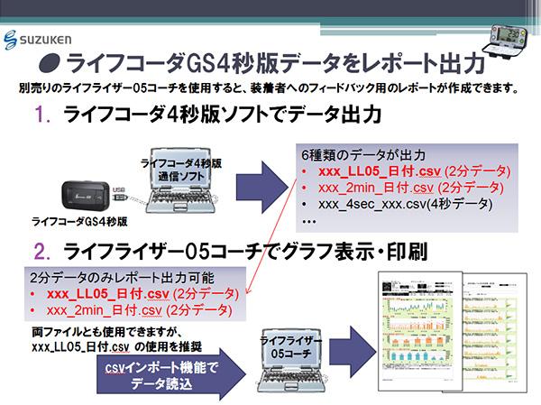 ライフコーダGS4秒版データをレポート出力